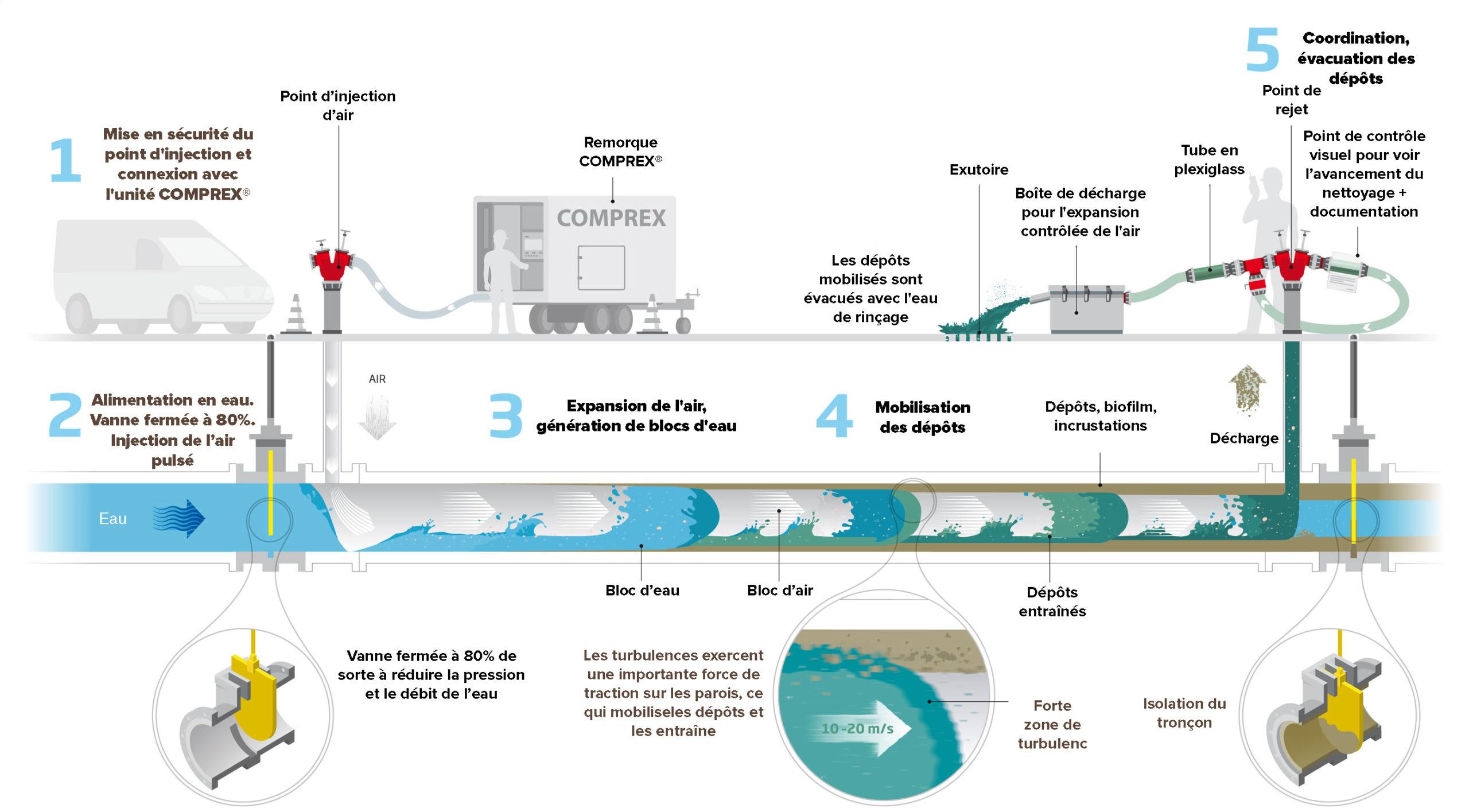 Schéma nettoyage des réseaux d'eau potable