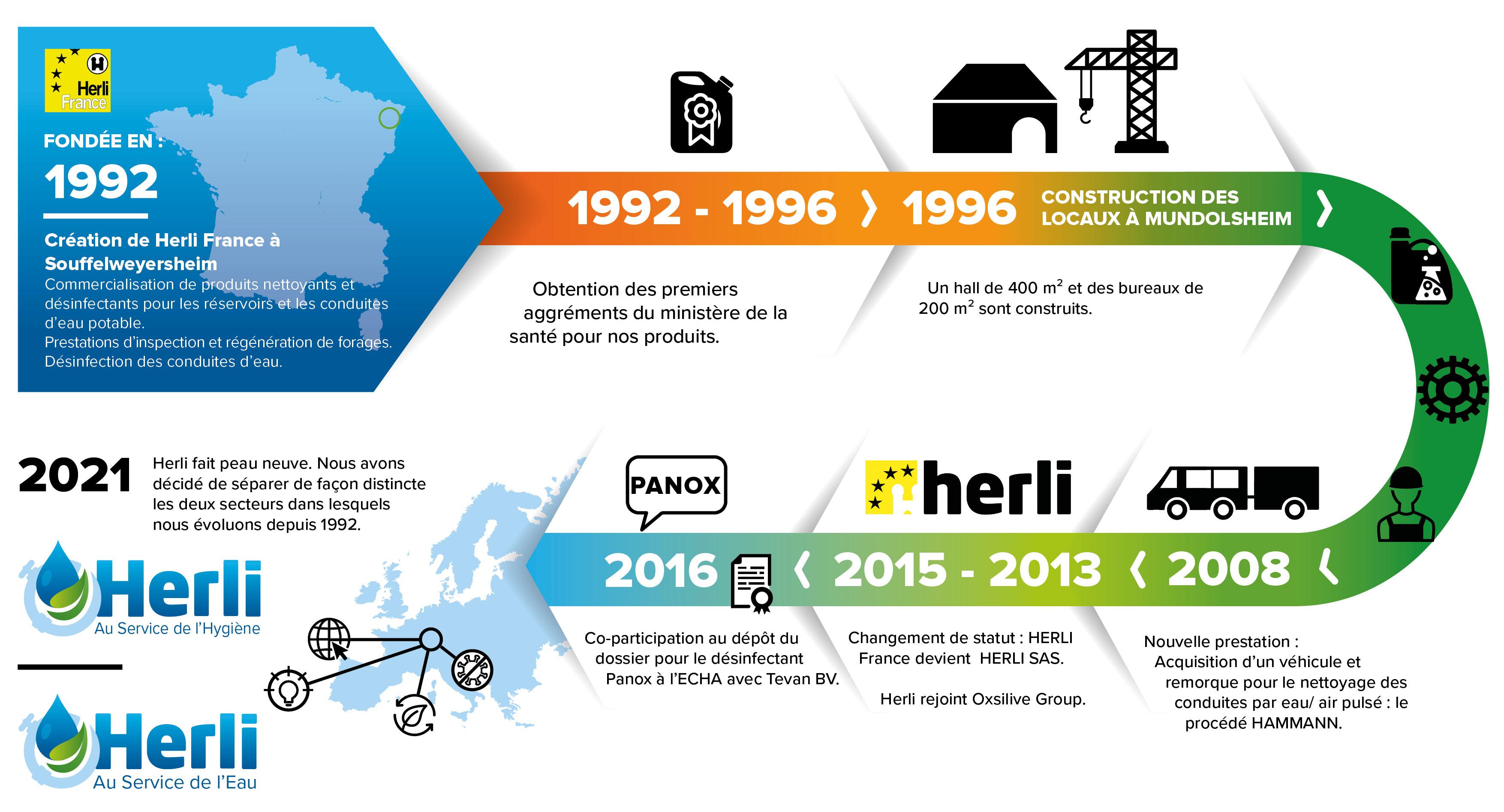 Historique Herli SAS